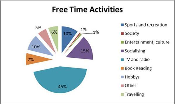 free time statistics project