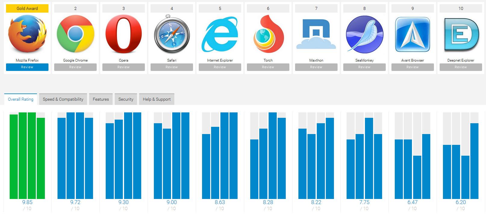 Best Internet Browser Software of 2016