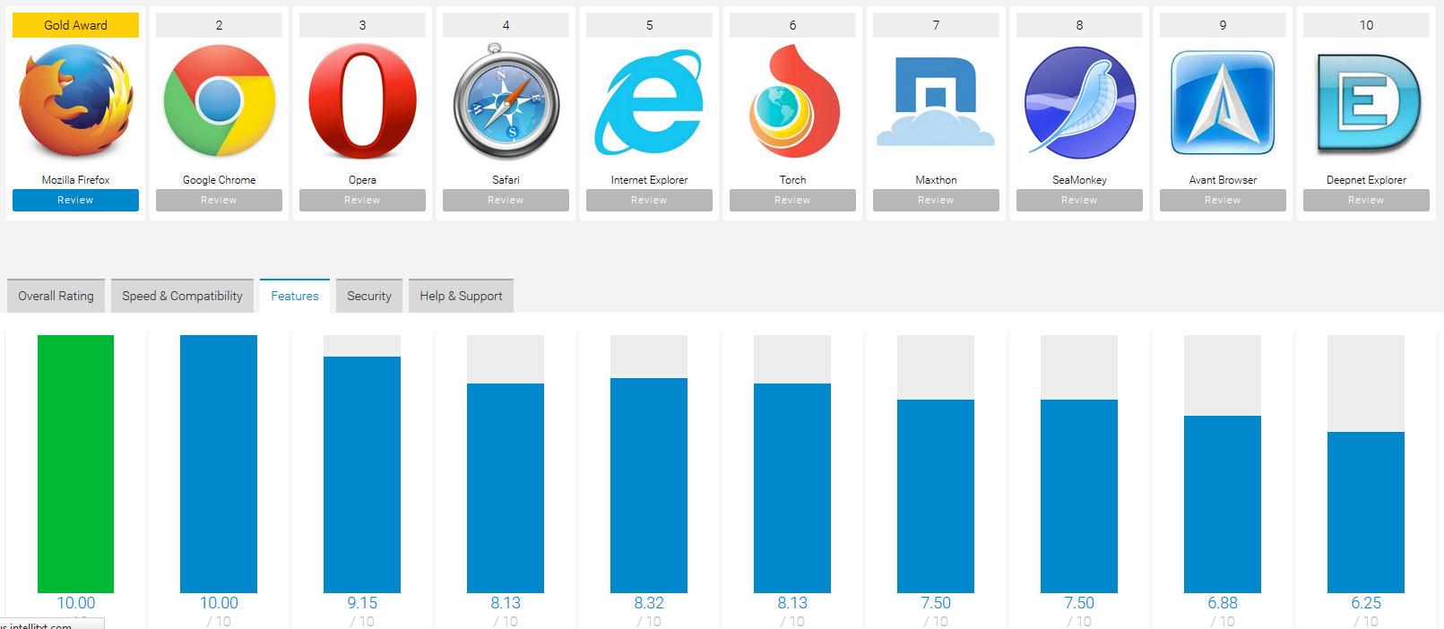 Best Internet-Browser Software of 2016