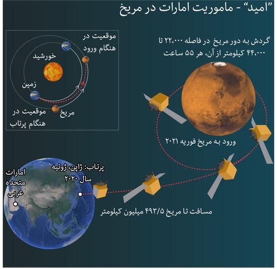 مریخ پیمای اماراتی امید
