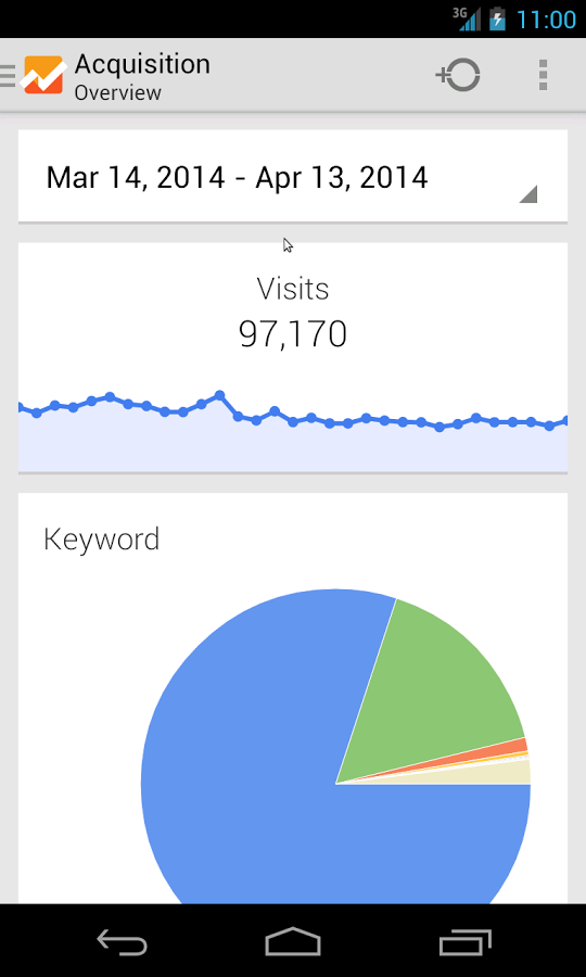 4-Google Analytics