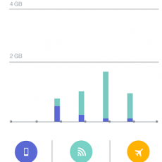 5 My Data Manager Data Usage