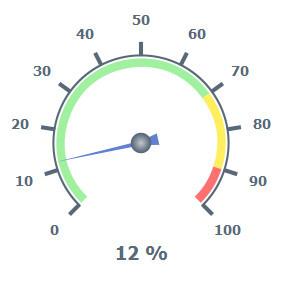 دانلود SysGauge 3.5.16 - نرم افزار مشاهده عملکرد دقیق کامپیوتر
